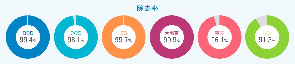除去率BOD 99.4% COD 98.1% SS 99.7% 大腸菌 99.9% 窒素 96.1% リン 91.3%